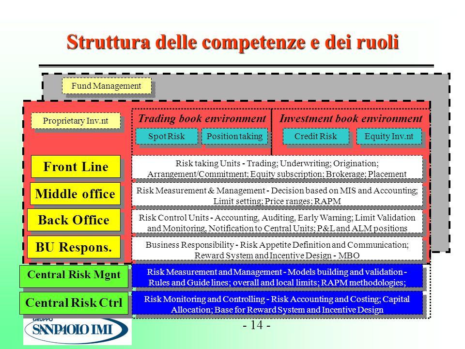 - 14 - Fund Management Proprietary Inv.nt Struttura delle competenze e dei ruoli Front Line Middle office Back Office BU Respons. Trading book environ