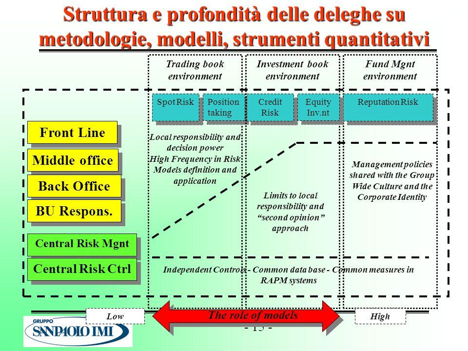 - 15 - Struttura e profondità delle deleghe su metodologie, modelli, strumenti quantitativi Trading book environment Spot Risk Position taking Fund Mg