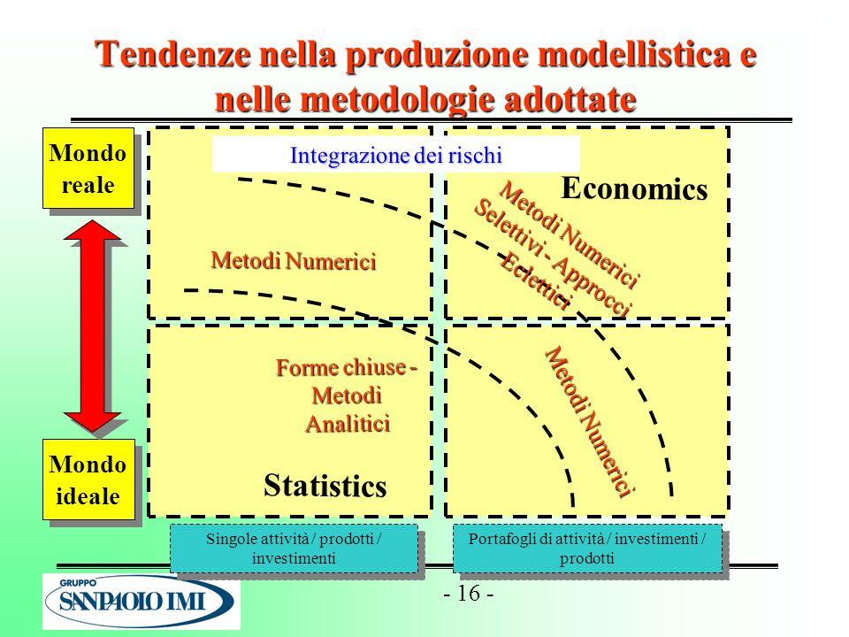 - 16 - Tendenze nella produzione modellistica e nelle metodologie adottate Singole attività / prodotti / investimenti Portafogli di attività / investi