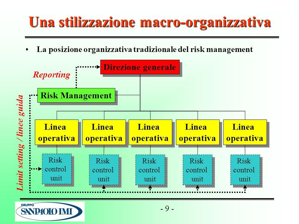 - 9 - Una stilizzazione macro-organizzativa La posizione organizzativa tradizionale del risk management Direzione generale Linea operativa Linea opera