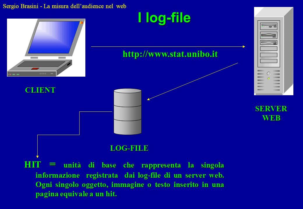 Sergio Brasini - La misura dellaudience nel web SERVER WEB http://www.stat.unibo.it LOG-FILE HIT = unità di base che rappresenta la singola informazio