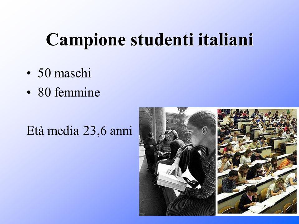 Campione studenti italiani 50 maschi 80 femmine Età media 23,6 anni