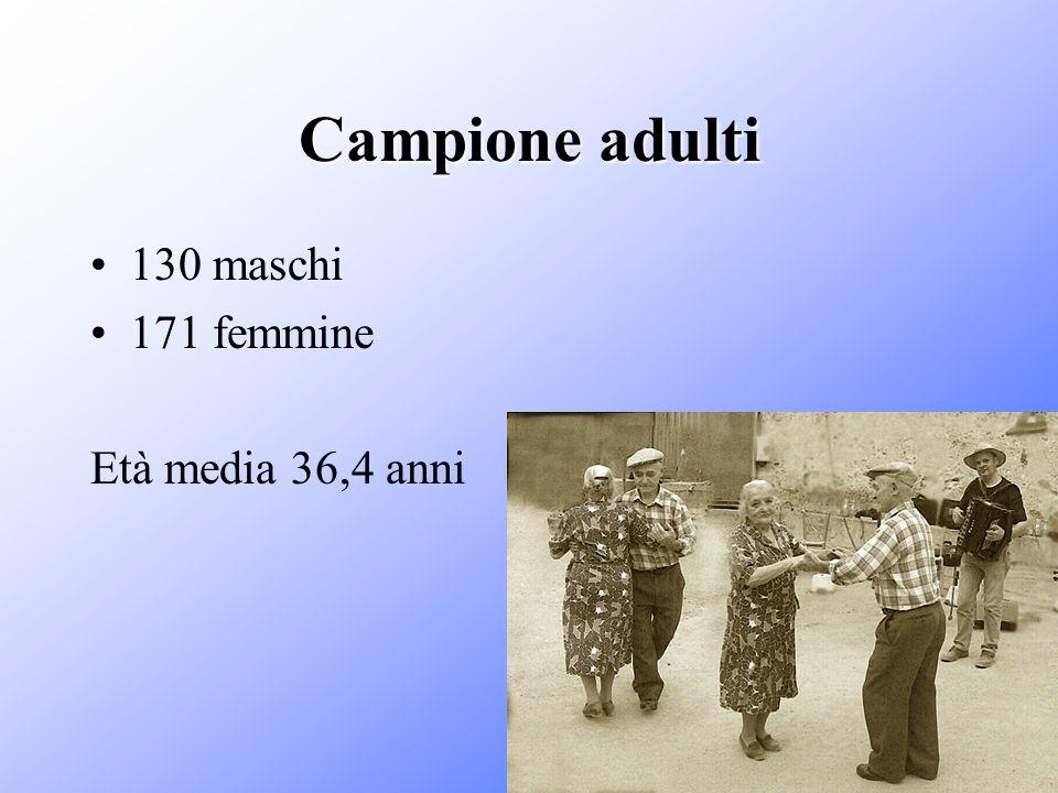 Campione adulti 130 maschi 171 femmine Età media 36,4 anni