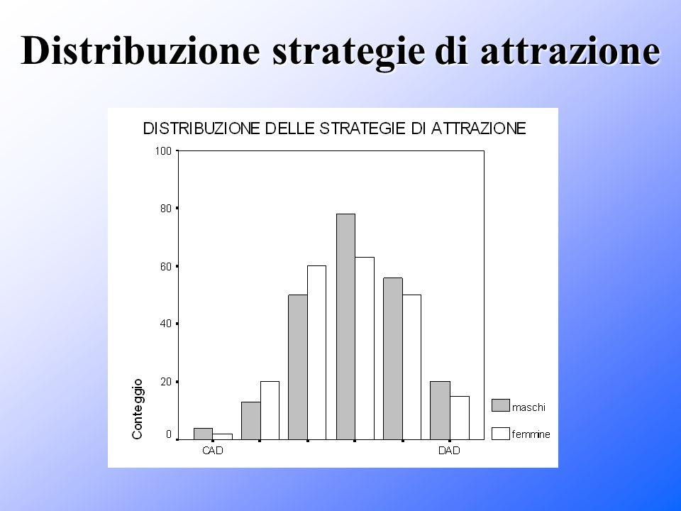 Distribuzione strategie di attrazione