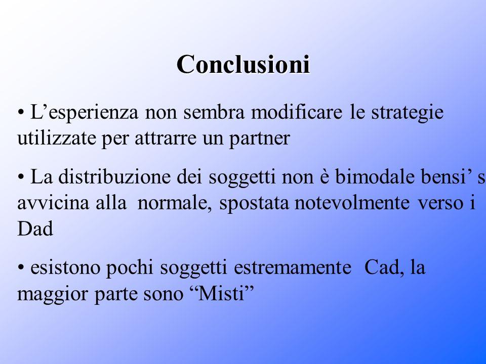 Conclusioni Lesperienza non sembra modificare le strategie utilizzate per attrarre un partner La distribuzione dei soggetti non è bimodale bensi si av