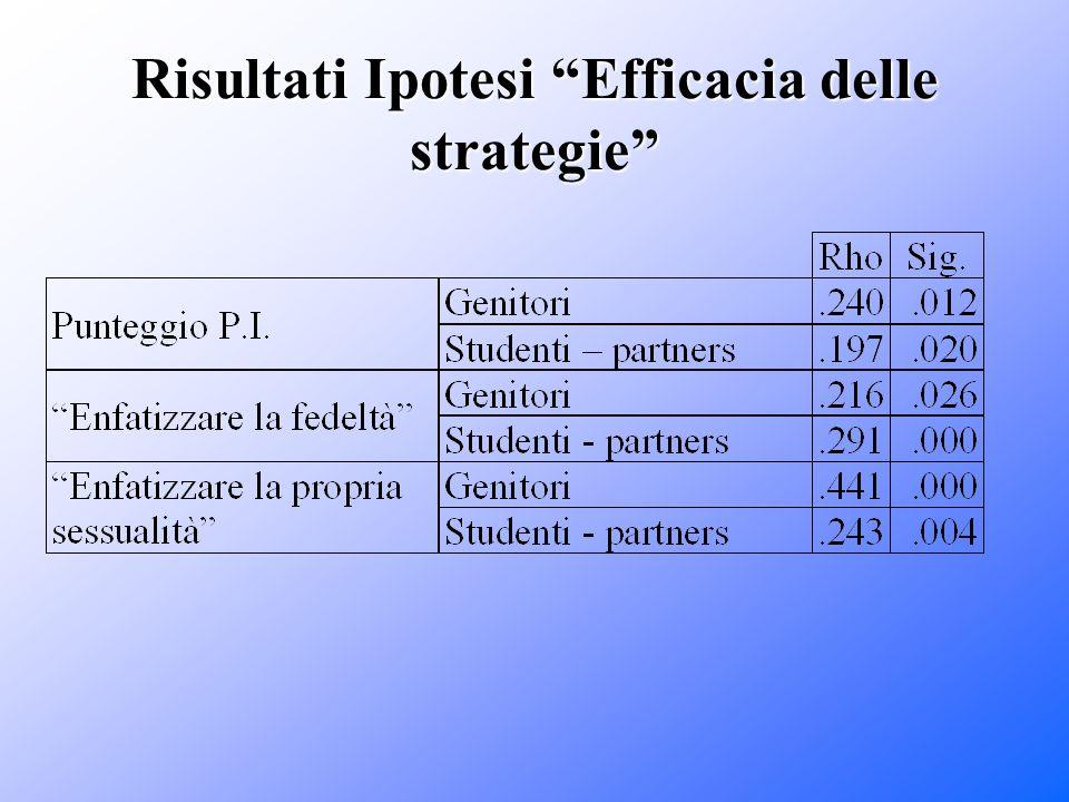 Risultati Ipotesi Efficacia delle strategie