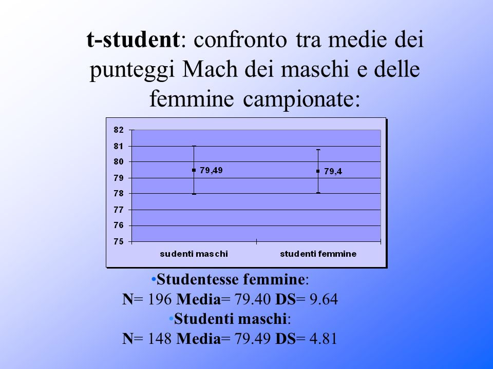t-student: confronto tra medie dei punteggi Mach dei maschi e delle femmine campionate: Studentesse femmine: N= 196 Media= 79.40 DS= 9.64 Studenti mas