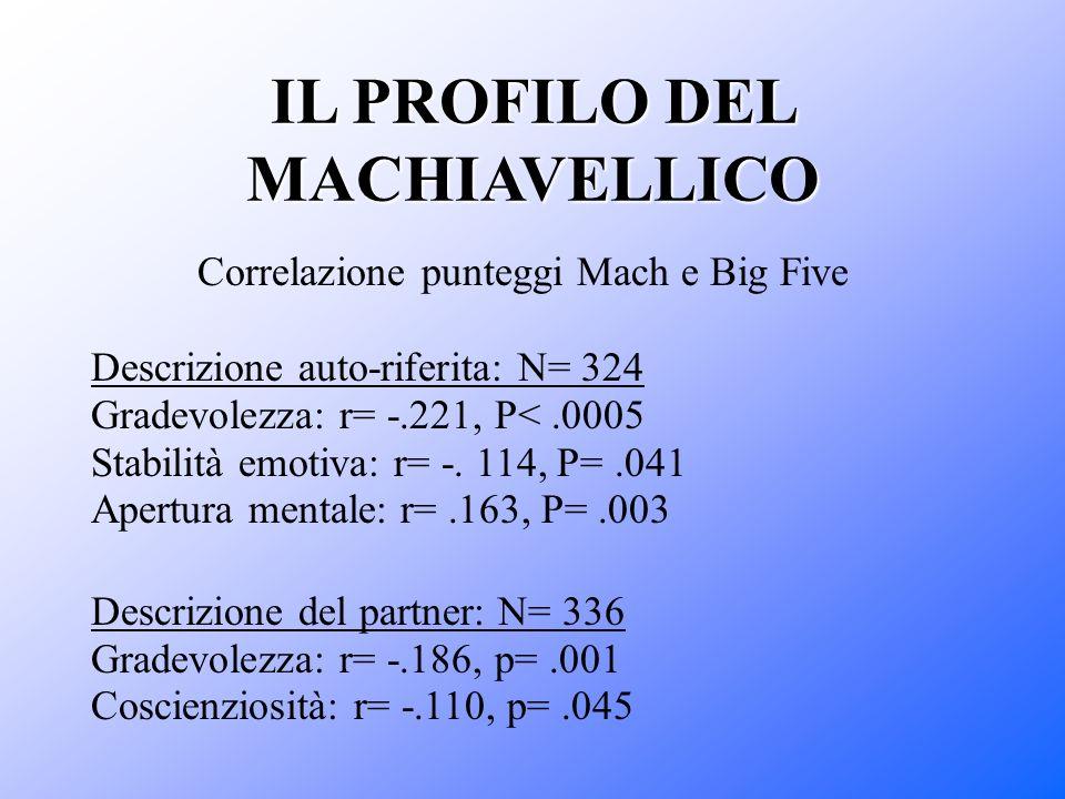IL PROFILO DEL MACHIAVELLICO Descrizione auto-riferita: N= 324 Gradevolezza: r= -.221, P<.0005 Stabilità emotiva: r= -. 114, P=.041 Apertura mentale: