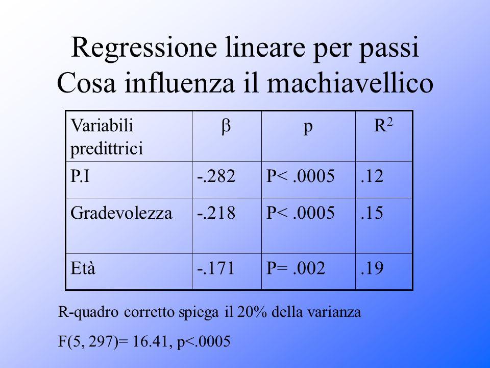 Regressione lineare per passi Cosa influenza il machiavellico.19P=.002-.171Età.15P<.0005-.218Gradevolezza.12P<.0005-.282P.I R2R2 p Variabili predittri