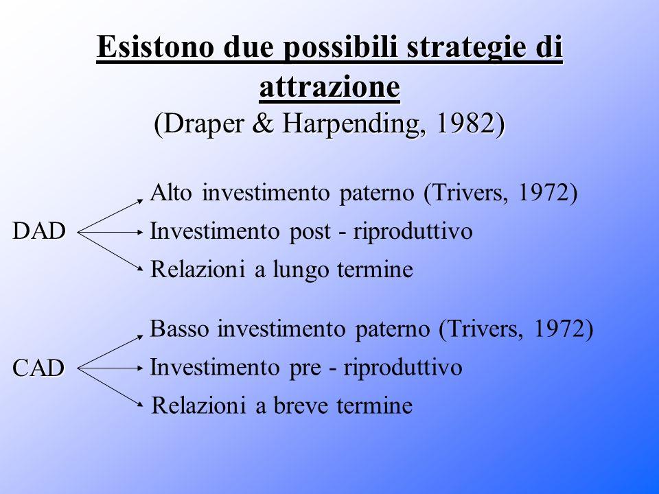 Esistono due possibili strategie di attrazione (Draper & Harpending, 1982) DAD Alto investimento paterno (Trivers, 1972) Relazioni a lungo termine Inv