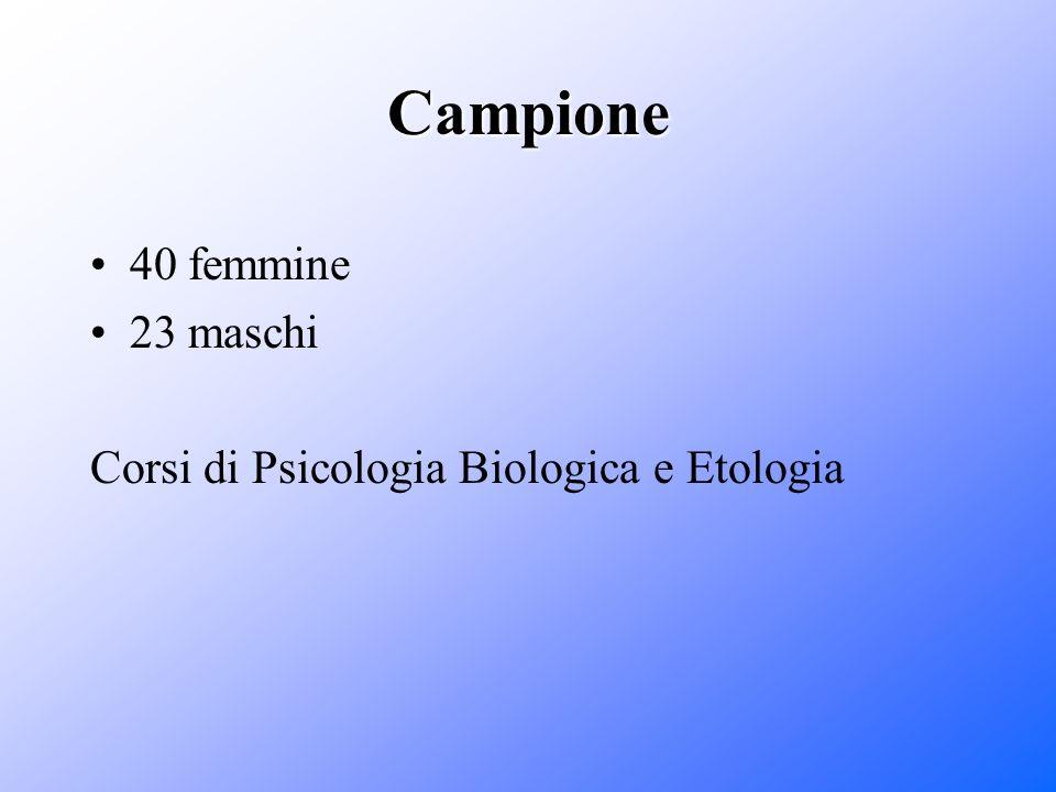 Campione 40 femmine 23 maschi Corsi di Psicologia Biologica e Etologia