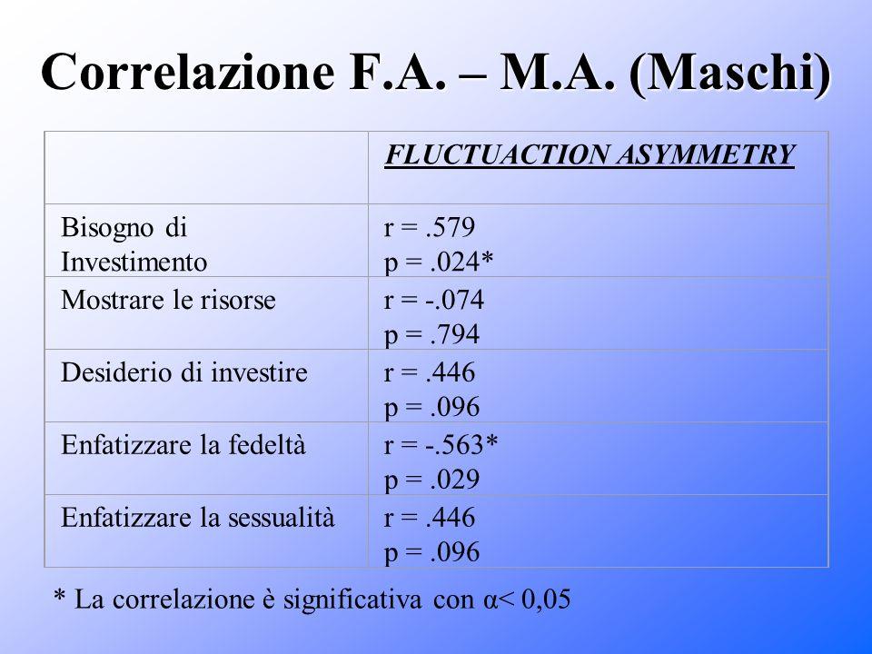 Correlazione F.A. – M.A. (Maschi) FLUCTUACTION ASYMMETRY Bisogno di Investimento r =.579 p =.024* Mostrare le risorser = -.074 p =.794 Desiderio di in