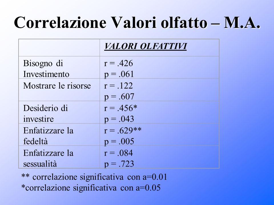 Correlazione Valori olfatto – M.A. VALORI OLFATTIVI Bisogno di Investimento r =.426 p =.061 Mostrare le risorser =.122 p =.607 Desiderio di investire