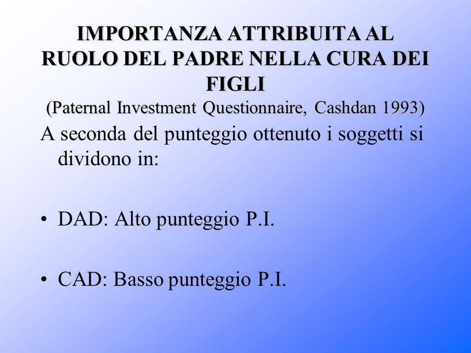 IMPORTANZA ATTRIBUITA AL RUOLO DEL PADRE NELLA CURA DEI FIGLI (Paternal Investment Questionnaire, Cashdan 1993) A seconda del punteggio ottenuto i sog