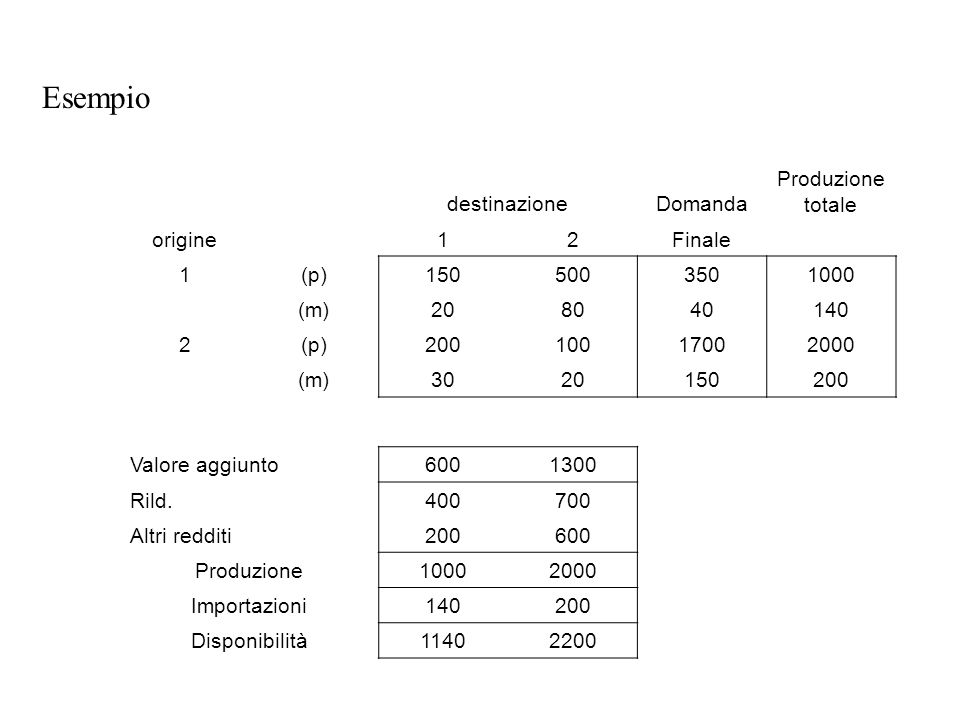 destinazioneDomanda Produzione totale origine12Finale 1(p)1505003501000 (m)208040140 2(p)20010017002000 (m)3020150200 Valore aggiunto6001300 Rild.400700 Altri redditi200600 Produzione10002000 Importazioni140200 Disponibilità11402200 Esempio