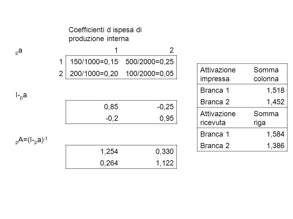 Coefficienti d ispesa di produzione interna papa12 1150/1000=0,15500/2000=0,25 2200/1000=0,20100/2000=0,05 I- p a 0,85-0,25 -0,20,95 p A=(I- p a) -1 1,2540,330 0,2641,122 Attivazione impressa Somma colonna Branca 11,518 Branca 21,452 Attivazione ricevuta Somma riga Branca 11,584 Branca 21,386