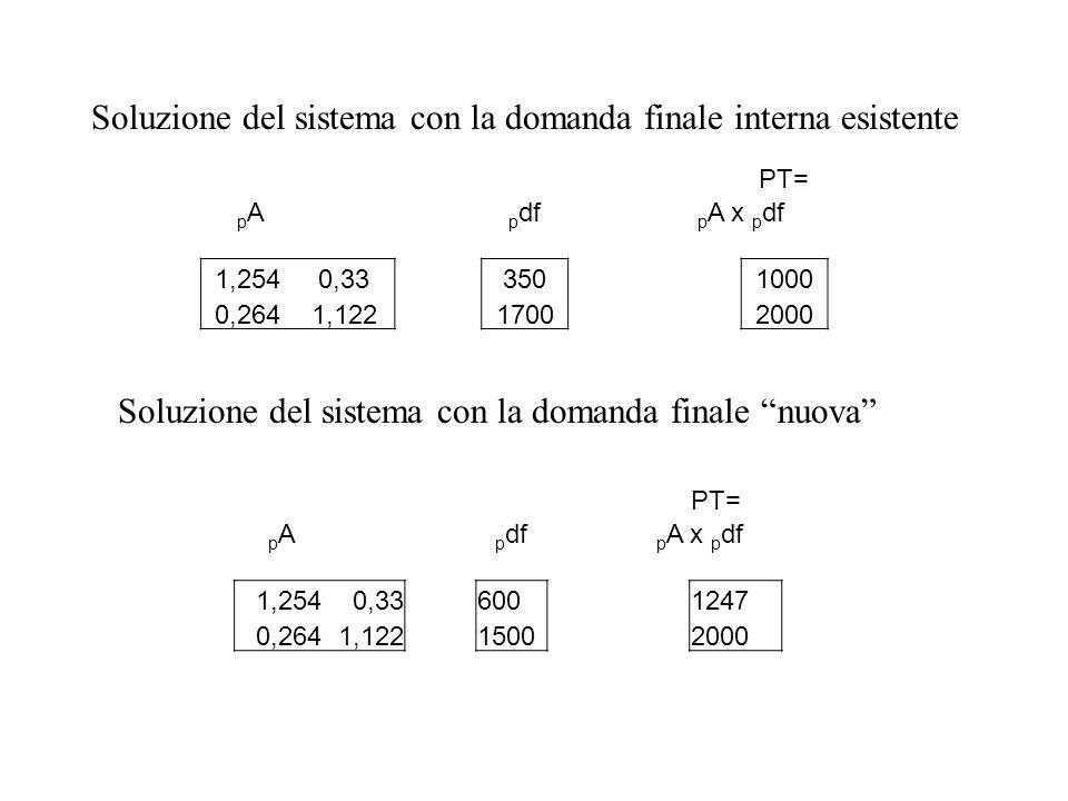 PT= pA pA p df p A x p df 1,2540,333501000 0,2641,12217002000 Soluzione del sistema con la domanda finale interna esistente PT= pA pA p df p A x p df 1,2540,33 600 1247 0,2641,122 1500 2000 Soluzione del sistema con la domanda finale nuova