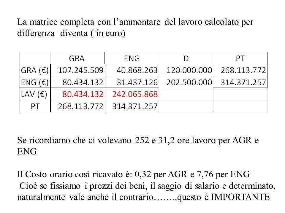 Cioè data la tecnica e dati i prezzi beni, La quota di reddito dei fattori primari è data.