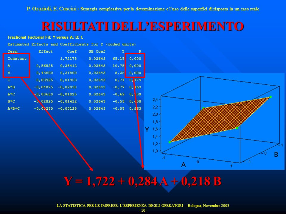 LA STATISTICA PER LE IMPRESE: LESPERIENZA DEGLI OPERATORI – Bologna, Novembre 2003 - 10 - RISULTATI DELLESPERIMENTO Fractional Factorial Fit: Y versus A; B; C Estimated Effects and Coefficients for Y (coded units) Term Effect Coef SE Coef T P Constant 1,72175 0,02643 65,15 0,000 A 0,56825 0,28412 0,02643 10,75 0,000 B 0,43600 0,21800 0,02643 8,25 0,000 C 0,03925 0,01963 0,02643 0,74 0,479 A*B -0,04075 -0,02038 0,02643 -0,77 0,463 A*C -0,03650 -0,01825 0,02643 -0,69 0,509 B*C -0,02825 -0,01412 0,02643 -0,53 0,608 A*B*C -0,00250 -0,00125 0,02643 -0,05 0,963 P.