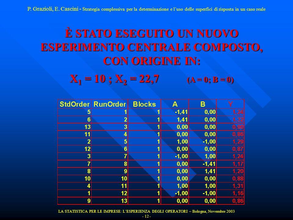 LA STATISTICA PER LE IMPRESE: LESPERIENZA DEGLI OPERATORI – Bologna, Novembre 2003 - 12 - È STATO ESEGUITO UN NUOVO ESPERIMENTO CENTRALE COMPOSTO, CON