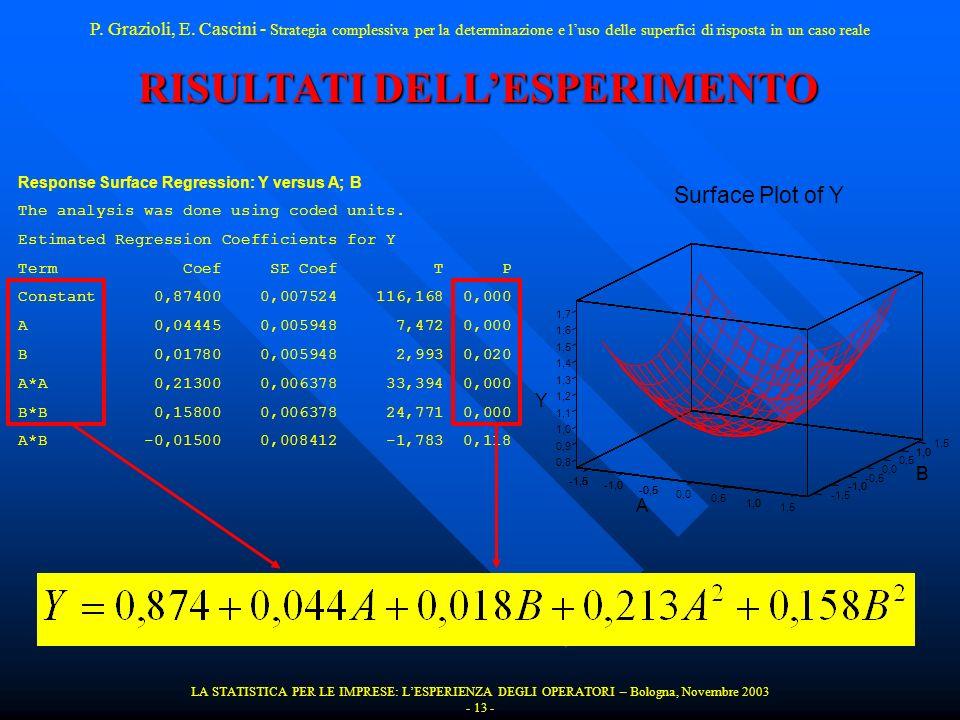 LA STATISTICA PER LE IMPRESE: LESPERIENZA DEGLI OPERATORI – Bologna, Novembre 2003 - 13 - RISULTATI DELLESPERIMENTO P. Grazioli, E. Cascini - Strategi
