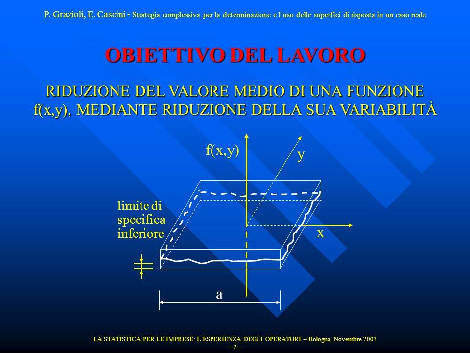 LA STATISTICA PER LE IMPRESE: LESPERIENZA DEGLI OPERATORI – Bologna, Novembre 2003 - 13 - RISULTATI DELLESPERIMENTO P.
