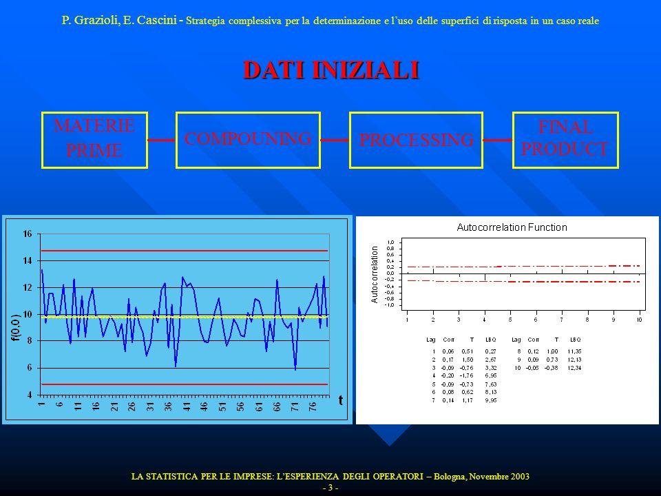 DATI INIZIALI MATERIE PRIME COMPOUNING PROCESSING FINAL PRODUCT LA STATISTICA PER LE IMPRESE: LESPERIENZA DEGLI OPERATORI – Bologna, Novembre 2003 - 3