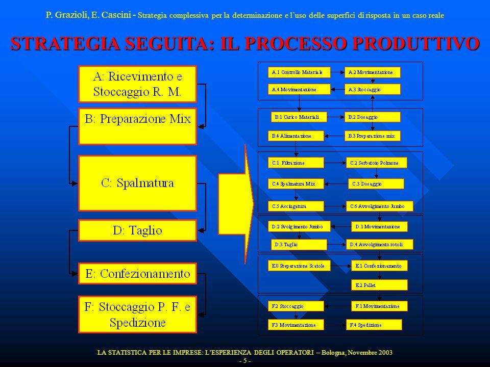 STRATEGIA SEGUITA: IL PROCESSO PRODUTTIVO LA STATISTICA PER LE IMPRESE: LESPERIENZA DEGLI OPERATORI – Bologna, Novembre 2003 - 5 - P. Grazioli, E. Cas