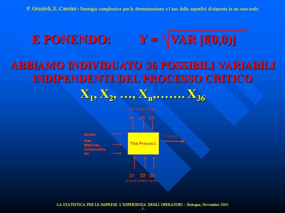 E PONENDO: Y = VAR [f(0,0)] ABBIAMO INDIVIDUATO 36 POSSIBILI VARIABILI INDIPENDENTI DEL PROCESSO CRITICO X 1, X 2, …, X n,……. X 36 LA STATISTICA PER L