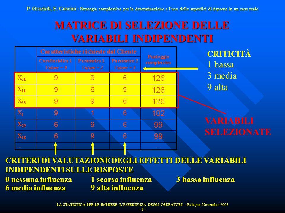 MATRICE DI SELEZIONE DELLE VARIABILI INDIPENDENTI LA STATISTICA PER LE IMPRESE: LESPERIENZA DEGLI OPERATORI – Bologna, Novembre 2003 - 8 - CRITICITÀ 1