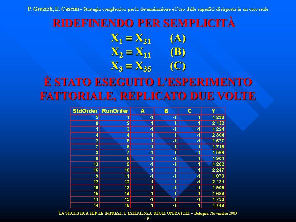 LA STATISTICA PER LE IMPRESE: LESPERIENZA DEGLI OPERATORI – Bologna, Novembre 2003 - 10 - RISULTATI DELLESPERIMENTO Fractional Factorial Fit: Y versus A; B; C Estimated Effects and Coefficients for Y (coded units) Term Effect Coef SE Coef T P Constant 1,72175 0,02643 65,15 0,000 A 0,56825 0,28412 0,02643 10,75 0,000 B 0,43600 0,21800 0,02643 8,25 0,000 C 0,03925 0,01963 0,02643 0,74 0,479 A*B -0,04075 -0,02038 0,02643 -0,77 0,463 A*C -0,03650 -0,01825 0,02643 -0,69 0,509 B*C -0,02825 -0,01412 0,02643 -0,53 0,608 A*B*C -0,00250 -0,00125 0,02643 -0,05 0,963 P.
