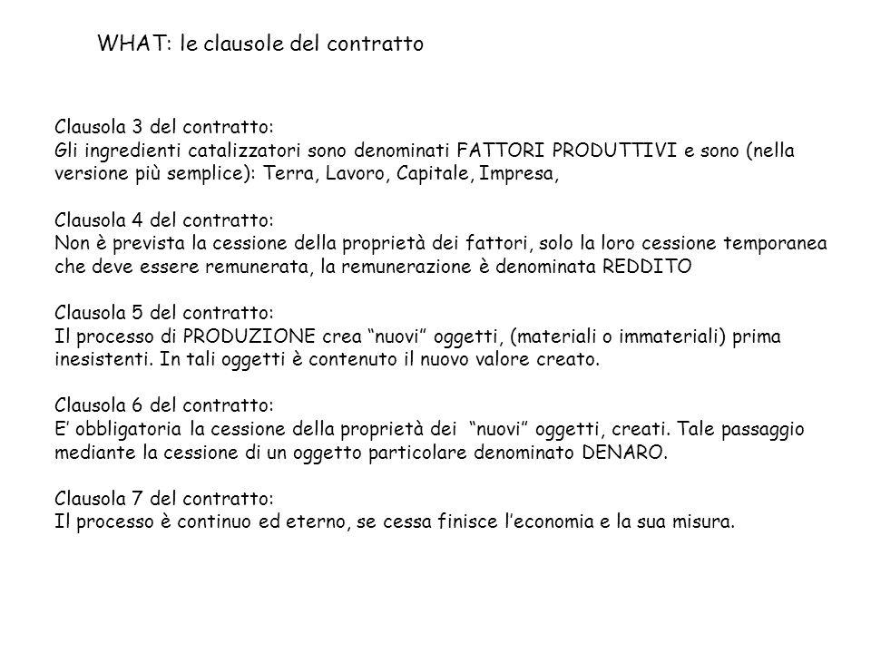 WHAT: le clausole del contratto Clausola 3 del contratto: Gli ingredienti catalizzatori sono denominati FATTORI PRODUTTIVI e sono (nella versione più