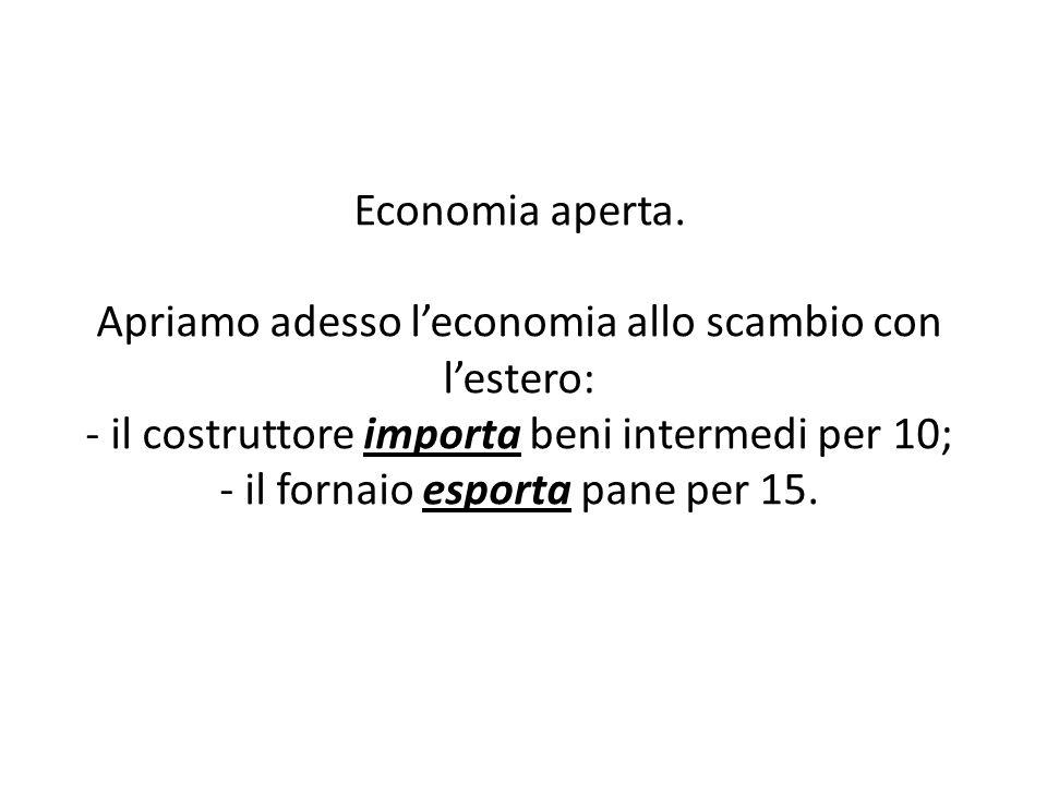 Economia aperta. Apriamo adesso leconomia allo scambio con lestero: - il costruttore importa beni intermedi per 10; - il fornaio esporta pane per 15.