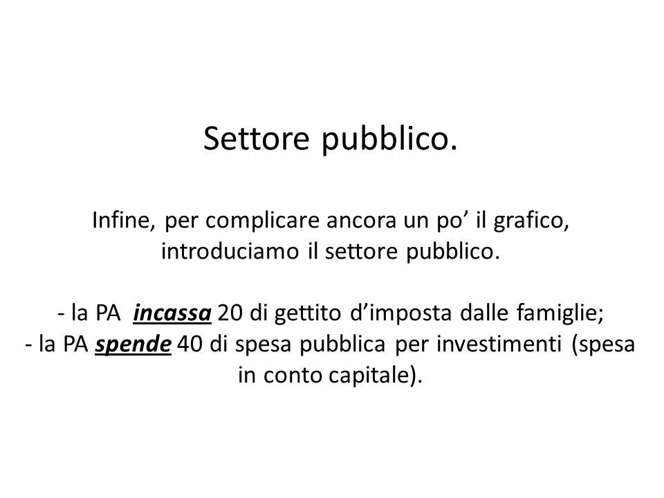 Settore pubblico. Infine, per complicare ancora un po il grafico, introduciamo il settore pubblico.
