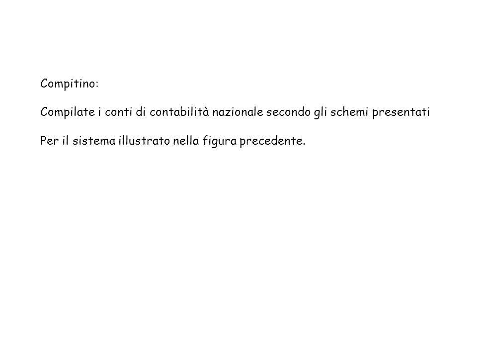 Compitino: Compilate i conti di contabilità nazionale secondo gli schemi presentati Per il sistema illustrato nella figura precedente.