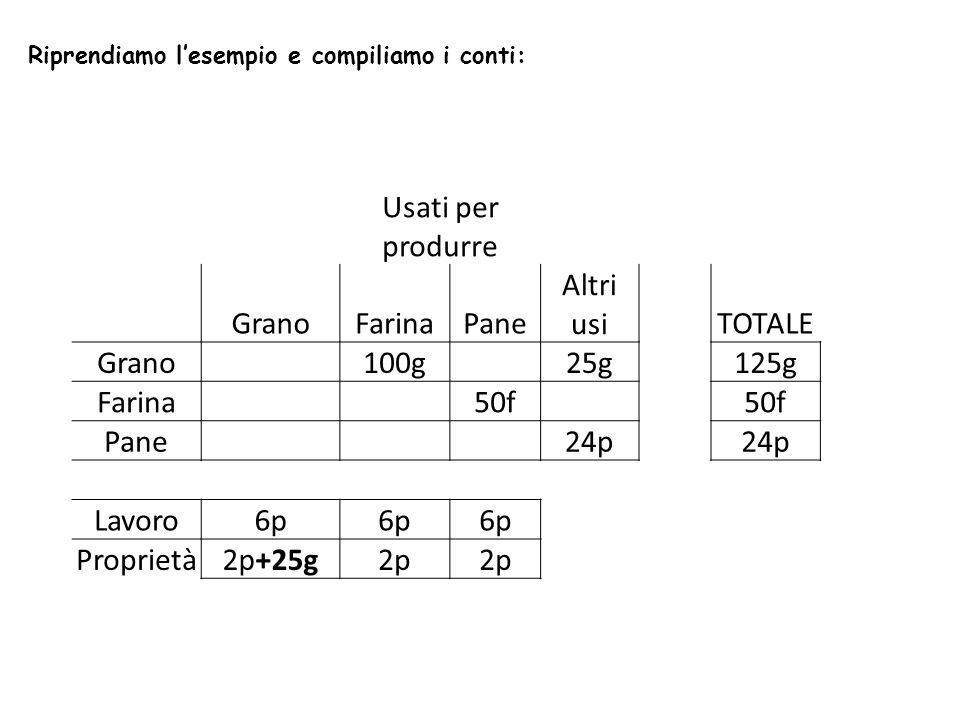 Riprendiamo lesempio e compiliamo i conti: Usati per produrre GranoFarinaPane Altri usiTOTALE Grano 100g 25g125g Farina 50f Pane 24p Lavoro6p Proprietà2p+25g2p