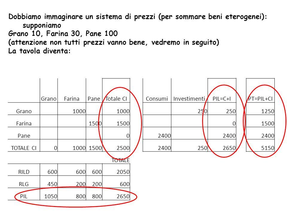 Dobbiamo immaginare un sistema di prezzi (per sommare beni eterogenei): supponiamo Grano 10, Farina 30, Pane 100 (attenzione non tutti prezzi vanno bene, vedremo in seguito) La tavola diventa: GranoFarinaPaneTotale CIConsumiInvestimentiPIL=C+IPT=PIL+CI Grano 1000 250 1250 Farina 1500 0 Pane 02400 TOTALE CI0100015002500240025026505150 TOTALE RILD600 2050 RLG450200 600 PIL1050800 2650