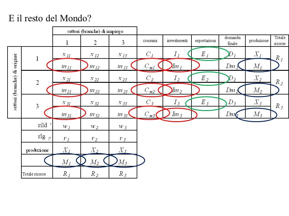 Tavola input output in economia aperta e conto economico delle risorse e degli impieghi Risorse Prodotto interno lordo = w 1 + w 2 + w 3 +r 1 + r 2 + r 3 Importazioni = M 1 + M 2 + M 3 Impieghi Consumi = C 1 + C m1 + C 2 + C m2 + C 3 + C m3 Investimenti = I 1 + I m1 + I 2 + I m2 + I 3 + I m3 Esportazioni=E 1 +E 2 +E 3