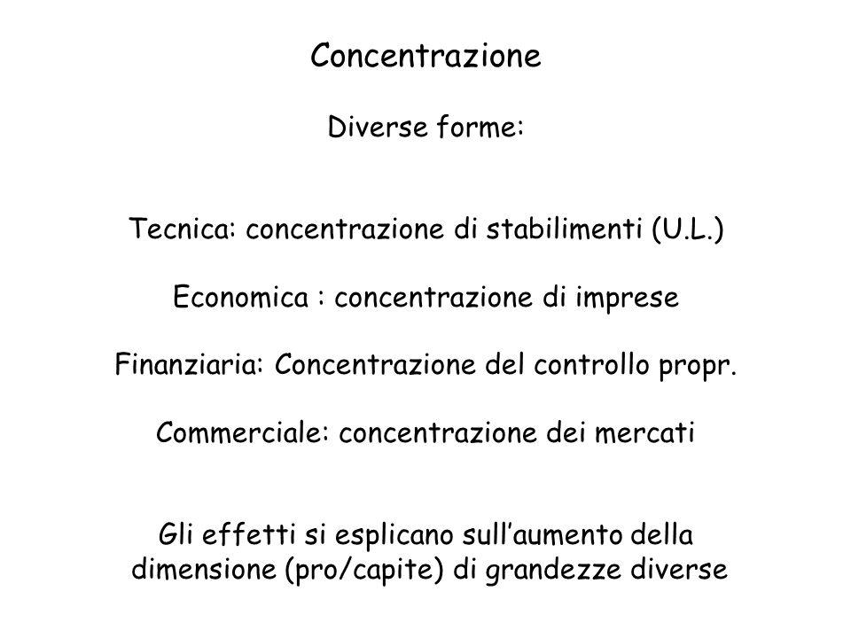 Concentrazione Diverse forme: Tecnica: concentrazione di stabilimenti (U.L.) Economica : concentrazione di imprese Finanziaria: Concentrazione del con