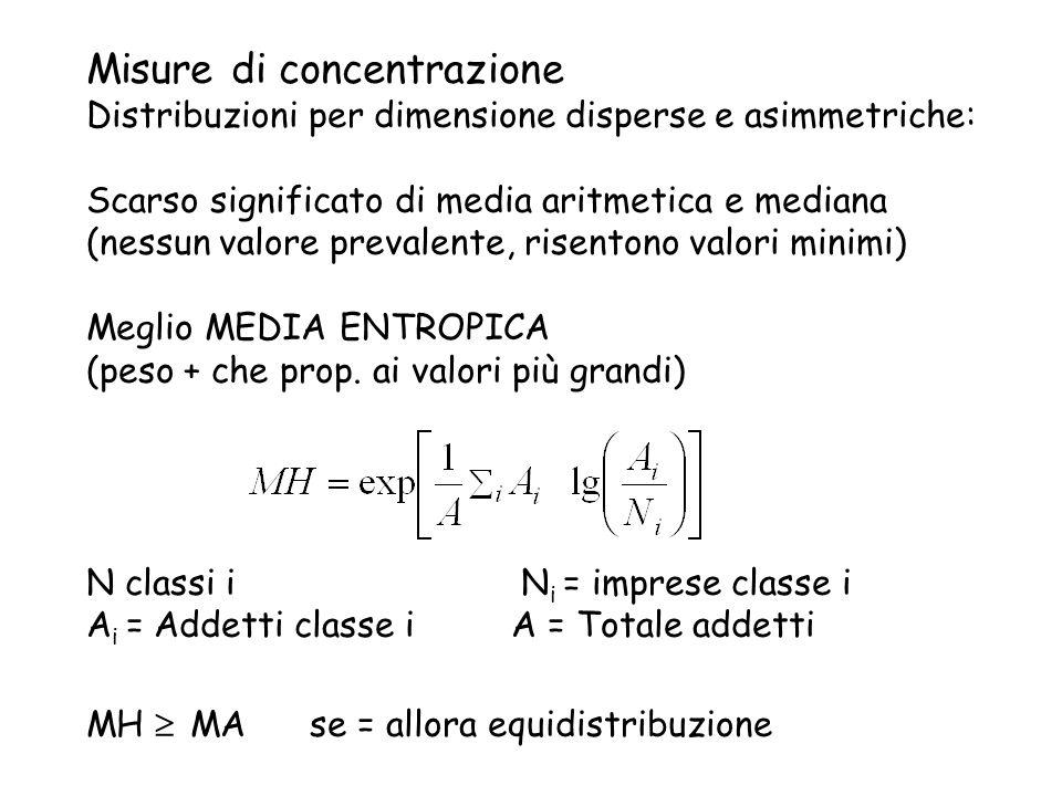 Misure di concentrazione Distribuzioni per dimensione disperse e asimmetriche: Scarso significato di media aritmetica e mediana (nessun valore prevale