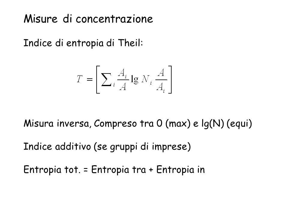Misure di concentrazione Indice di entropia di Theil: Misura inversa, Compreso tra 0 (max) e lg(N) (equi) Indice additivo (se gruppi di imprese) Entro