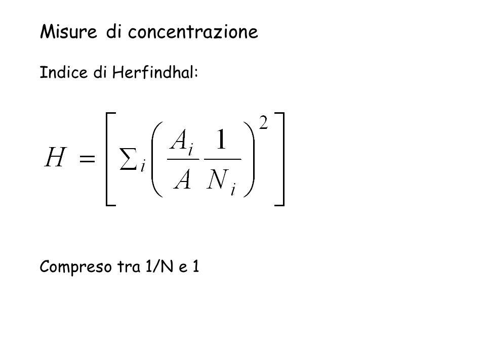 Misure di concentrazione Indice di Herfindhal: Compreso tra 1/N e 1