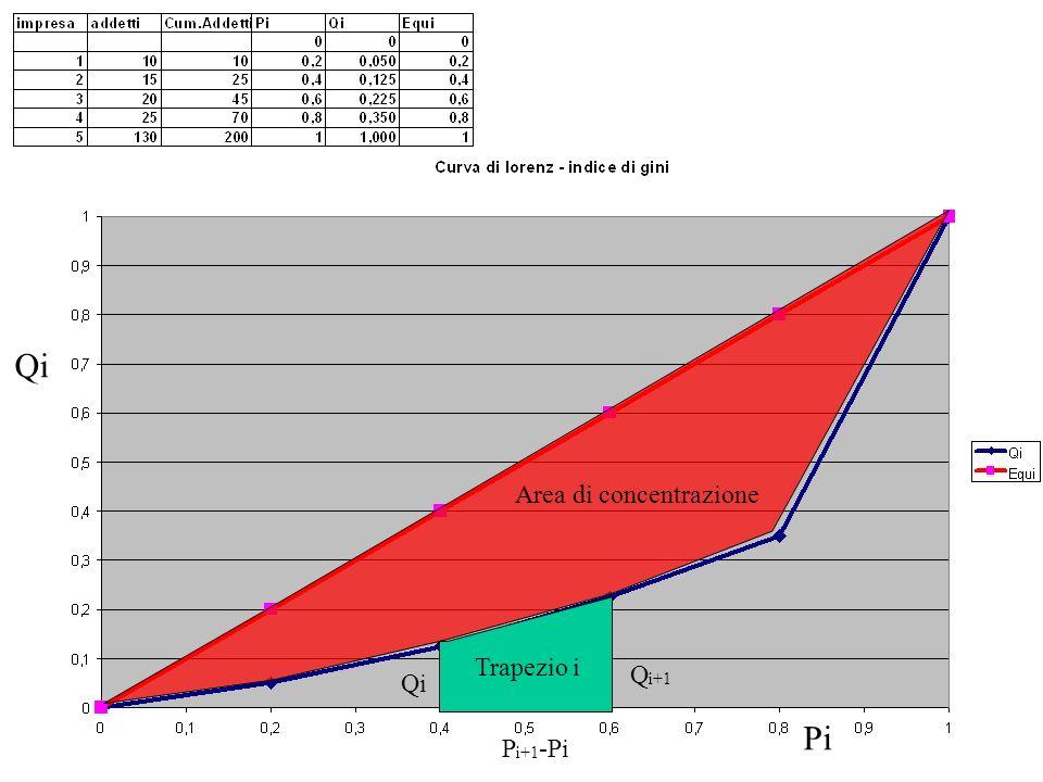 Area di concentrazione Pi Qi Trapezio i Qi Q i+1 P i+1 -Pi