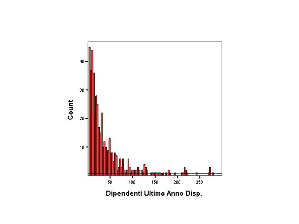 Comportamento degli indici 100 imprese – 1000 addetti THEIL normalizzato (/lg(N))