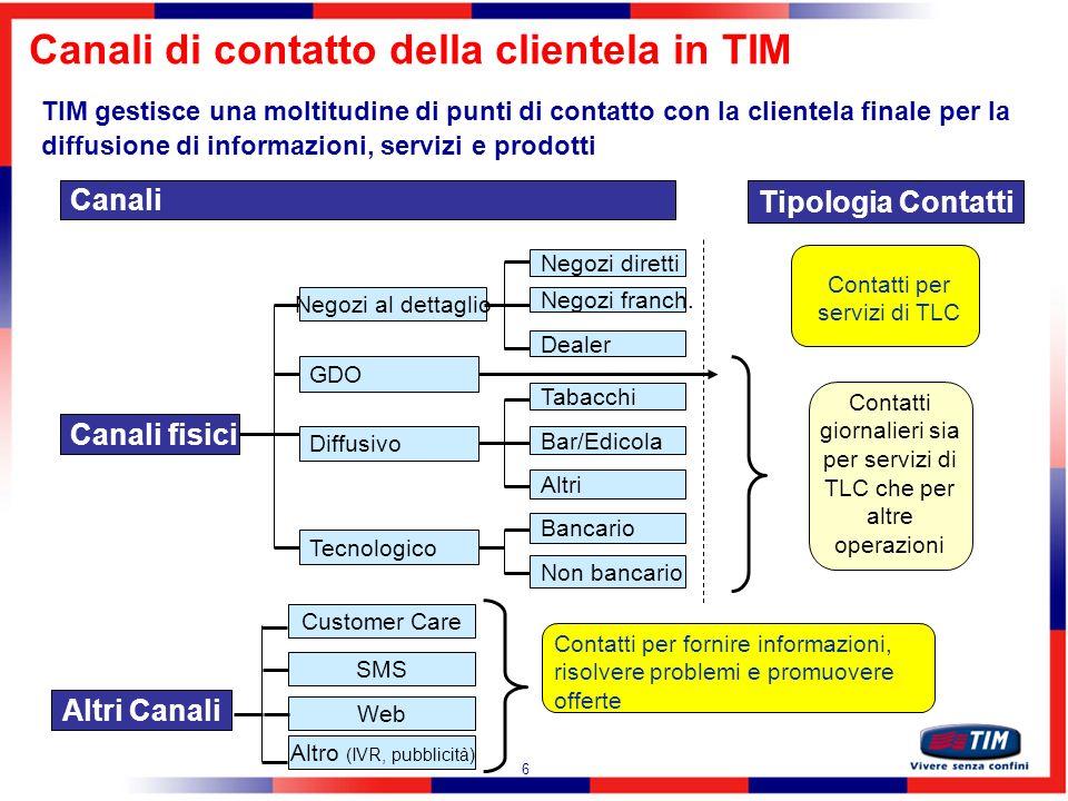17 Le Analisi sul Cliente TIM
