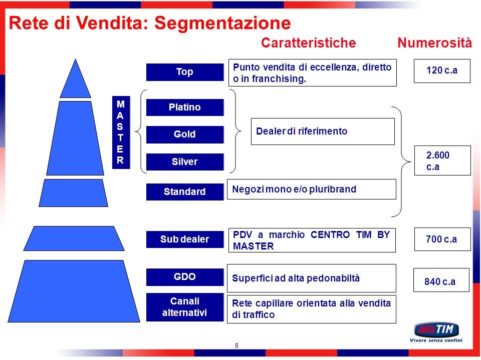 9 Platino Gold Silver Standard GDO Altri Canali Top Attività di analisi sulla rete di vendita MASTERMASTER MASTERMASTER Sub dealer Analisi dei processi (es.