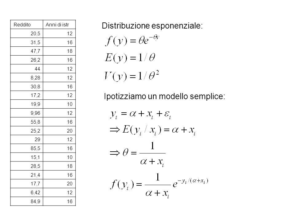 RedditoAnni di istr 20,512 31,516 47,718 26,216 4412 8,2812 30,816 17,212 19,910 9,9612 55,816 25,220 2912 85,516 15,110 28,518 21,416 17,720 6,4212 84,916 Distribuzione esponenziale: Ipotizziamo un modello semplice: