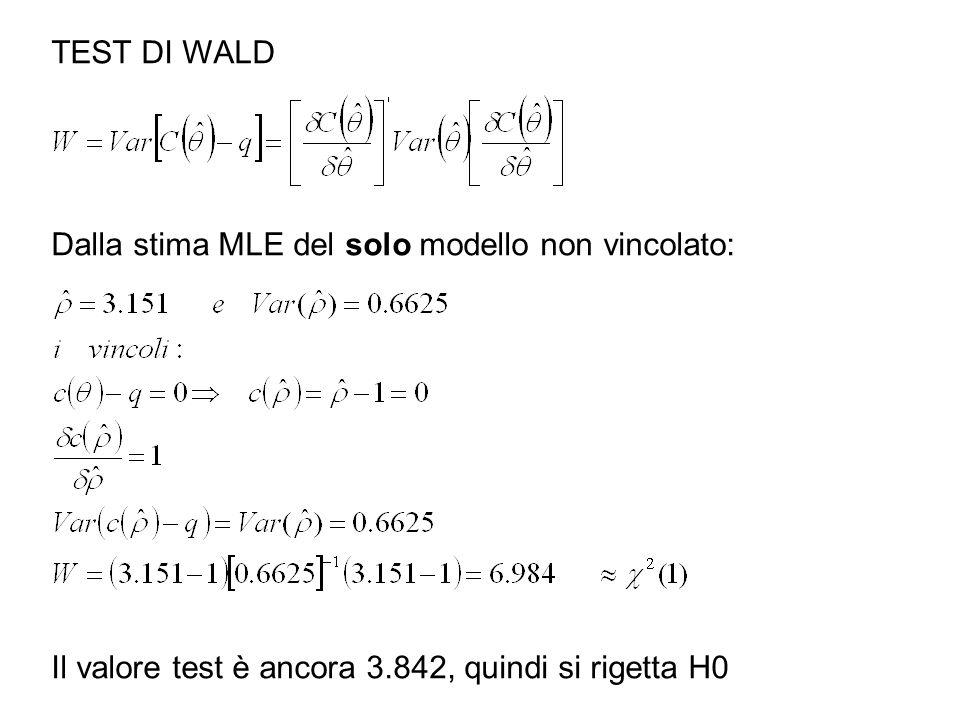 TEST DI WALD Dalla stima MLE del solo modello non vincolato: Il valore test è ancora 3.842, quindi si rigetta H0
