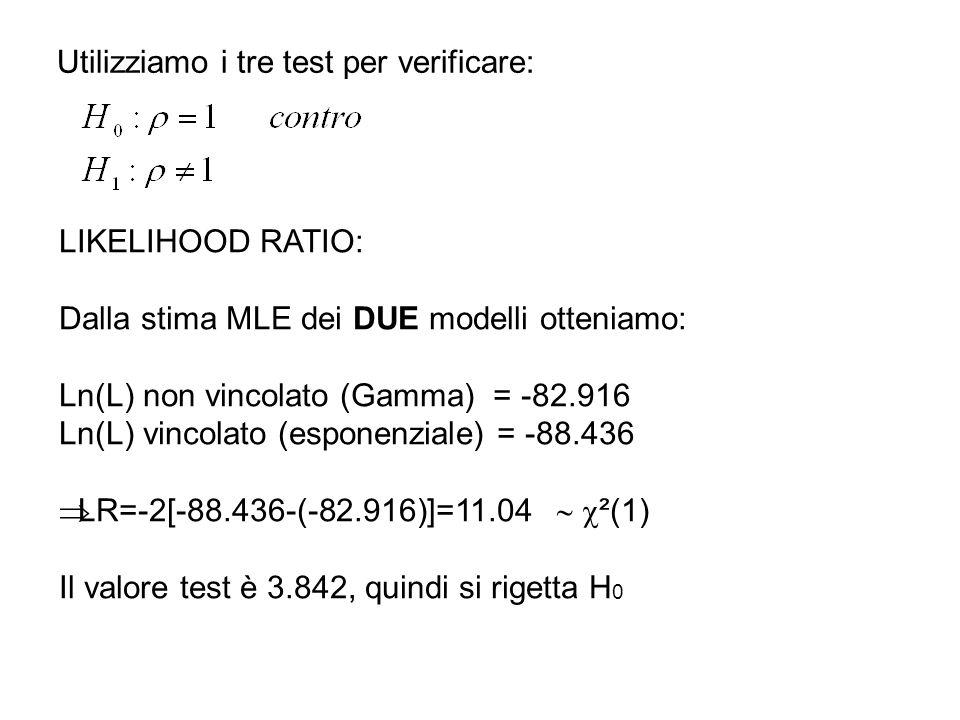 Utilizziamo i tre test per verificare: LIKELIHOOD RATIO: Dalla stima MLE dei DUE modelli otteniamo: Ln(L) non vincolato (Gamma) = -82.916 Ln(L) vincolato (esponenziale) = -88.436 LR=-2[-88.436-(-82.916)]=11.04 ²(1) Il valore test è 3.842, quindi si rigetta H 0