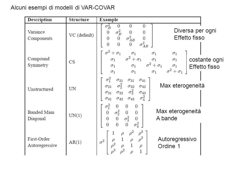 Alcuni esempi di modelli di VAR-COVAR Diversa per ogni Effetto fisso costante ogni Effetto fisso Max eterogeneità A bande Autoregressivo Ordine 1